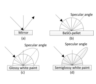Color measurement knowledge - c